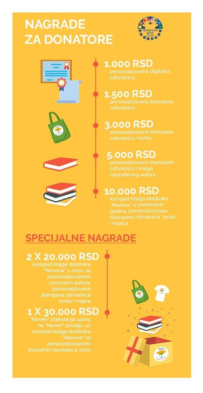 donacije.rs neven nagrade za donatore prijatelji dece srbije