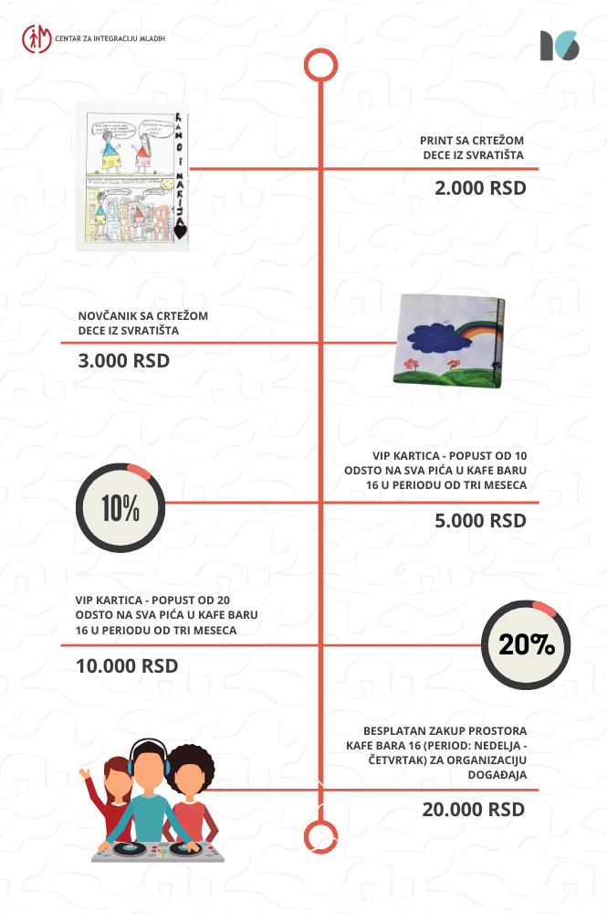 nagrade donatori centar za integraciju mladih donacije.rs podrzi 16